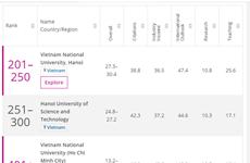 Trois universités vietnamiennes dans le classement des meilleures universités en Asie du THE