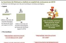 Le tourisme du Vietnam a réalisé un exploit de croissance en 2019