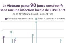 Le Vietnam passe 90 jours consécutifs sans aucune infection locale de COVID-19