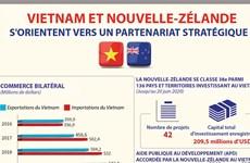 Vietnam et Nouvelle-Zélande s'orientent vers un partenariat stratégique