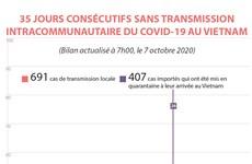 COVID-19 : 35 jours consécutifs sans aucun cas de transmission locale