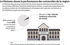 Le Vietnam classe la performance des universités de la région