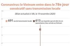 Coronavirus : le Vietnam entre dans le 78e jour consécutif sans transmission locale