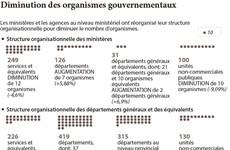 Diminution des organismes gouvernementaux