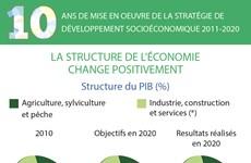 10 ans de mise en oeuvre de la stratégie de développement socioéconomique 2011-2020