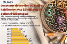 Le secteur vietnamien du textile-habillement vise 55 miliards de dollars d'exportation