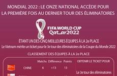 Mondial 2022 : le Onze national accède pour la première fois au dernier tour des éliminatoires