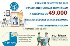 La Sécurité sociale du Vietnam a payé près de 49.000 milliards de dôngs en six mois