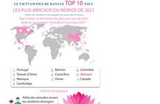 Le Vietnam dans le top 10 des pays les plus amicaux du monde