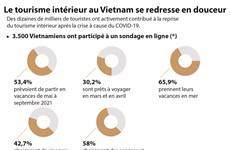 Le tourisme intérieur au Vietnam se redresse en douceur