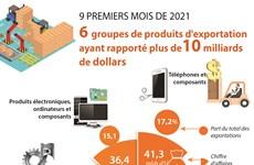 6 groupes de produits d'exportation ayant rapporté plus de 10 milliards de dollars