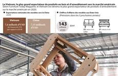 Le Vietnam, le plus grand exportateur de produits en bois et d'ameublement vers le marché américain