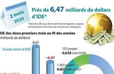 Le Vietnam attire près de 6,47 milliards de dollars d'IDE pendant les deux premiers mois 2020