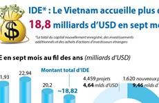 IDE : Le Vietnam accueille plus de 18,8 milliards d'USD en sept mois