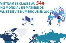 Le Vietnam se classe au 54e rang mondial en matière de qualité de vie numérique en 2020