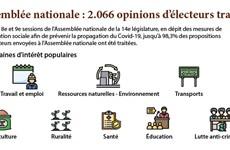 Assemblée nationale : 2.066 opinions d'électeurs traitées
