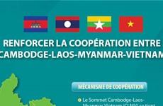 Renforcer la coopération Cambodge-Laos-Myanmar-Vietnam