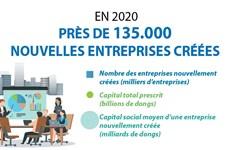 Près de 135.000 nouvelles entreprises créées en 2020