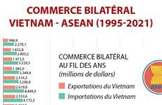 Commerce bilatéral Vietnam-ASEAN (1995-2021)