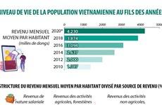 Niveau de vie de la population vietnamienne au fils des années