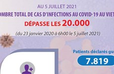 Le nombre total de cas d'infections au COVID-19 au Vietnam dépasse les 20.000