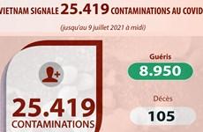COVID-19 : Le bilan porté à 25.419 cas confirmés