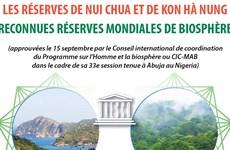 Les réserves de Nui Chua et de Kon Hà Nung reconnues réserves mondiales de biosphère