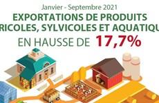 Neuf mois: Les exportations de produits agricoles, sylvicoles et aquatiques en hausse de 17,7%