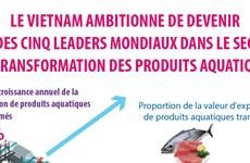 Transformation des produits aquatiques: Le Vietnam ambitionne de devenir l'un des 5 leaders mondiaux