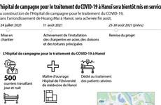 L'hôpital de campagne pour le traitement du COVID-19 à Hanoï sera bientôt mis en service