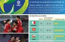 Asian Cup 2019 : Le Vietnam se qualifie en huitième de finale grâce à la règle du fair-play