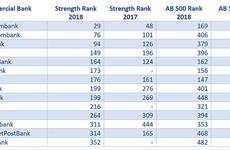 Agribank dans le top 500 des banques les plus puissantes en Asie-Pacifique