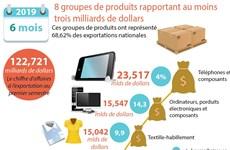 Premier semestre: 8 groupes de produits rapportant au moins trois milliards de dollars