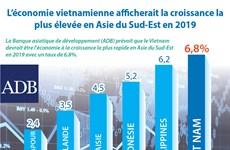 L'économie vietnamienne afficherait la croissance la plus élevée en Asie du Sud-Est en 2019