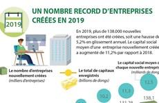 Un nombre record d'entreprises créées en 2019