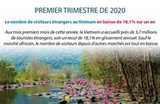Le nombre de visiteurs étrangers au Vietnam en baisse de 18,1% au premier trimestre