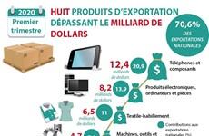 Premier trimestre: Huit produits d'exportation dépassant le milliard de dollars