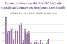 Aucun nouveau cas de COVID-19 n'a été signalé au Vietnam en cinq jours consécutifs