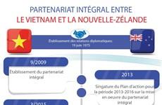 PARTENARIAT INTÉGRAL ENTRE LE VIETNAM ET LA NOUVELLE-ZÉLANDE