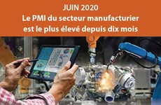 Le PMI du secteur manufacturier est le plus élevé depuis dix mois