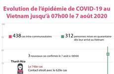 Évolution de l'épidémie de COVID-19 au Vietnam jusqu'à 07h00 le 7 août 2020