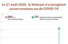 Le 21 août 2020,  le Vietnam n'a enregistré aucun nouveau cas de COVID-19