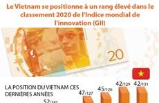 Le Vietnam se positionne à un rang élevé dans le classement 2020 de l'Indice mondial de l'innovation