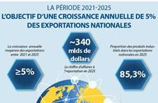 L'objectif d'une croissance annuelle de 5% des exportations nationales pour la période 2021-2025