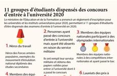 11 groupes d'étudiants dispensés des concours d'entrée à l'université 2020