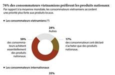 76% des consommateurs vietnamiens préfèrent les produits nationaux