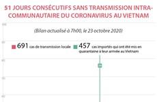 51 jours consécutifs sans transmission intracommunautaire du coronavirus au Vietnam