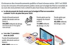 Croissance des investissements publics à haut niveau entre  2011 et 2020