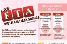 Les accords de libre-échange que le Vietnam déjà signés