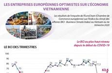 LES ENTREPRISES EUROPÉENNES OPTIMISTES SUR L'ÉCONOMIE VIETNAMIENNE